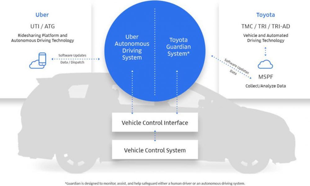 Toyota and Uber Automated Vehicle Technologies