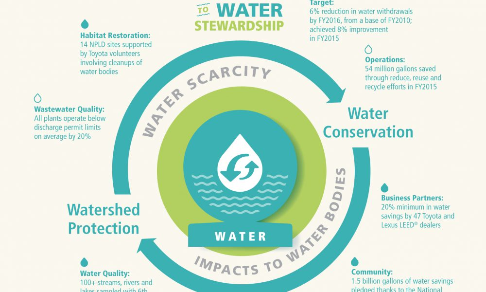 2015 Toyota North American Environmental Report – Water 360 Infographic