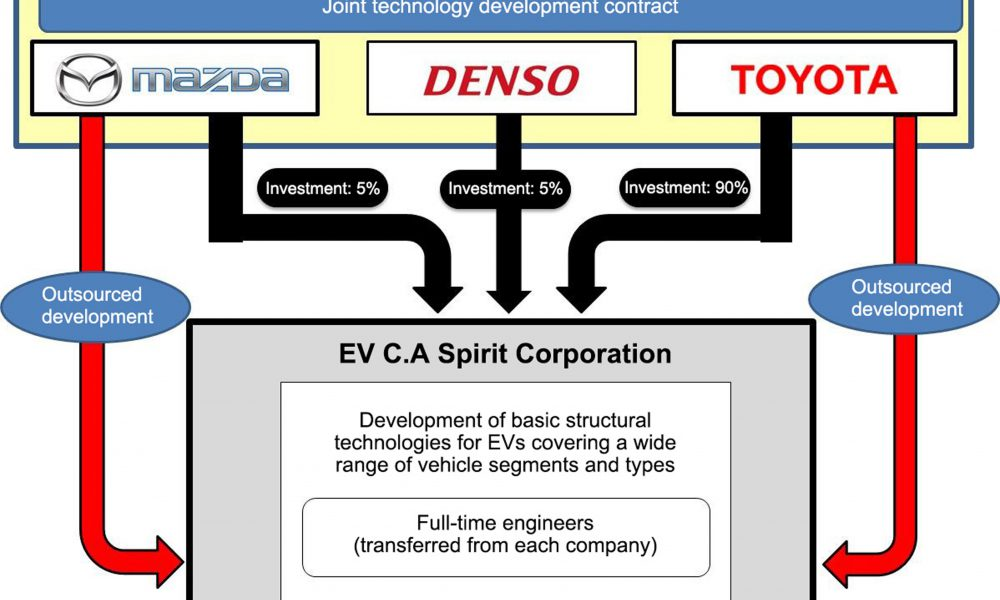 2017 Toyota Mazda Denso Electric Vehicle Joint Agreement