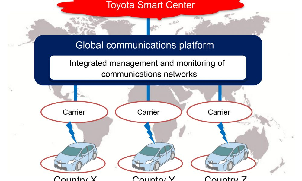 Toyota and KDDI to Jointly Promote Establishment of Global Communications Platform to Support Car Connectivity