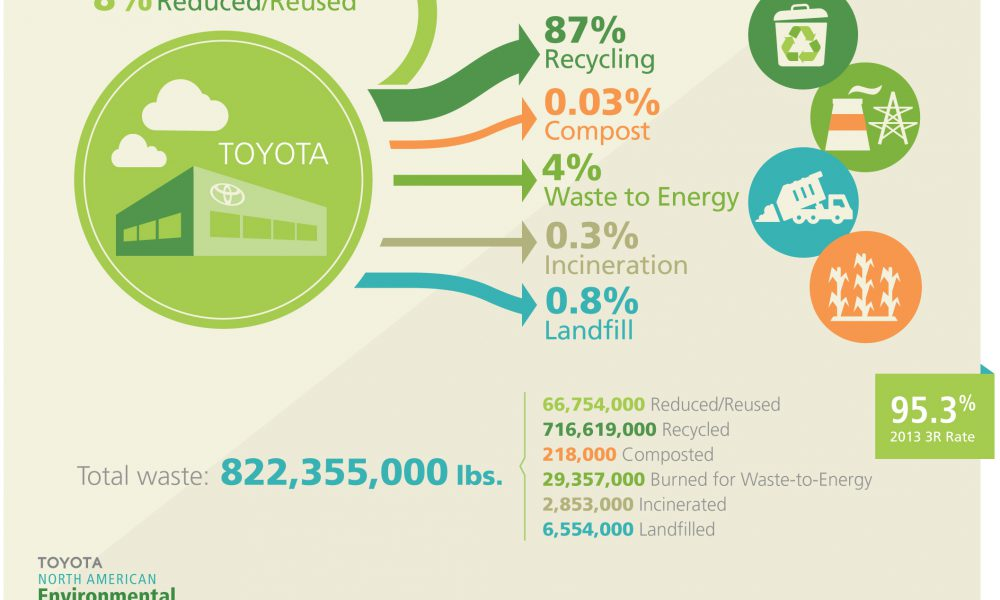 Windshield Wrapping: Toyota Makes Waste Reduction Opportunities Visible