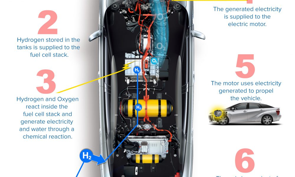 Toyota Mirai Fuel Cell System