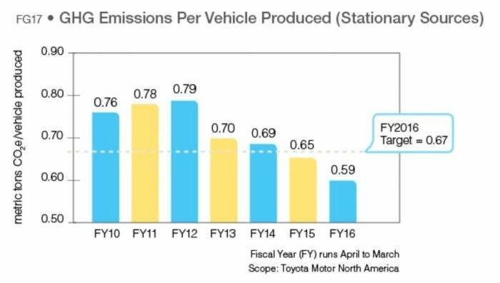GHG Per Vehicle Graph