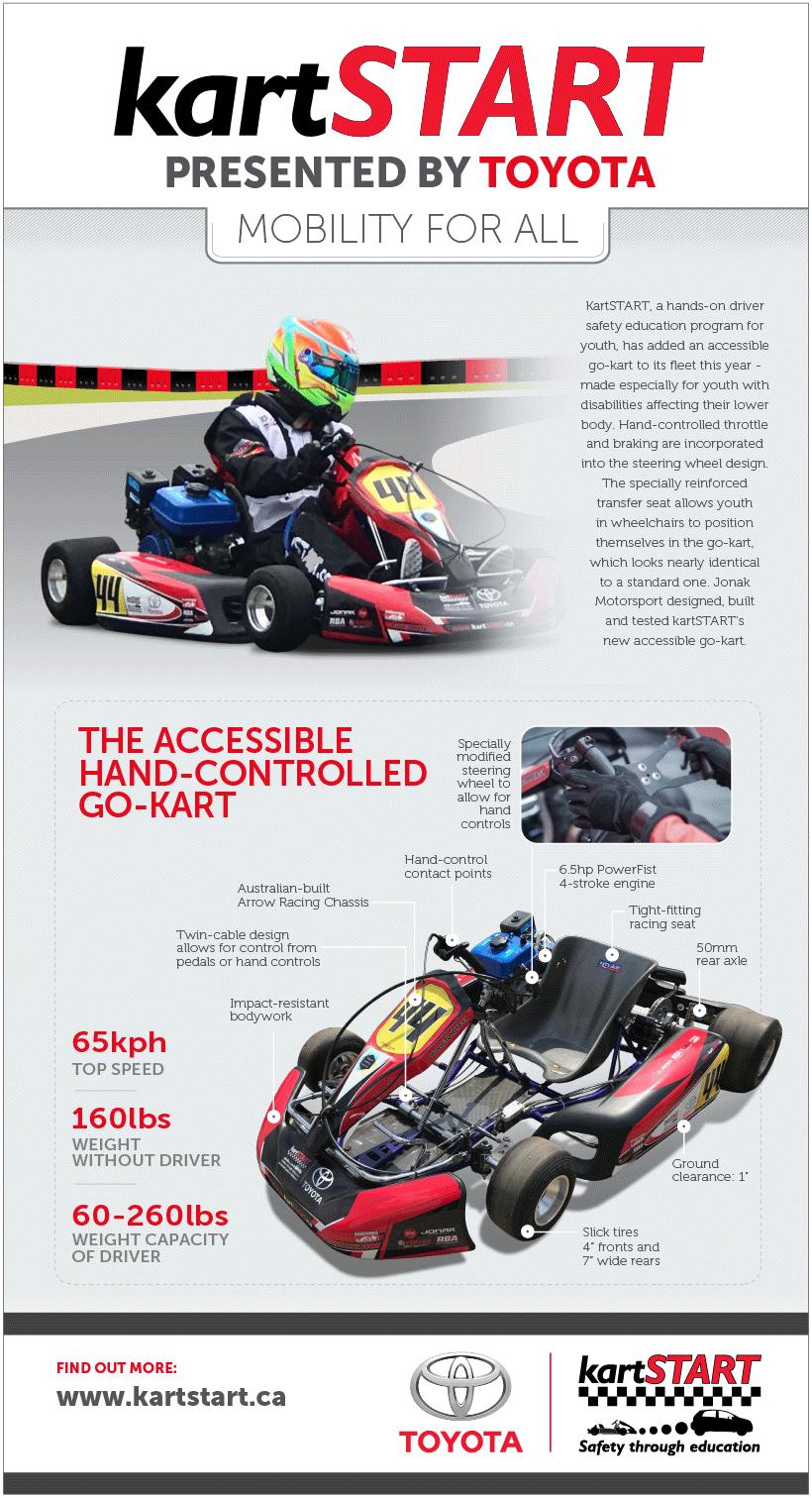 kartSTART Accessibility Kart Infographic