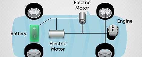 Système hybride synergétique