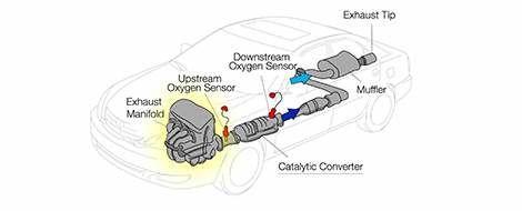 Emisssions System