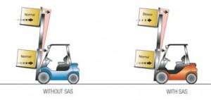 Toyota SAS: Innovative Forklift Stability System | Toyota