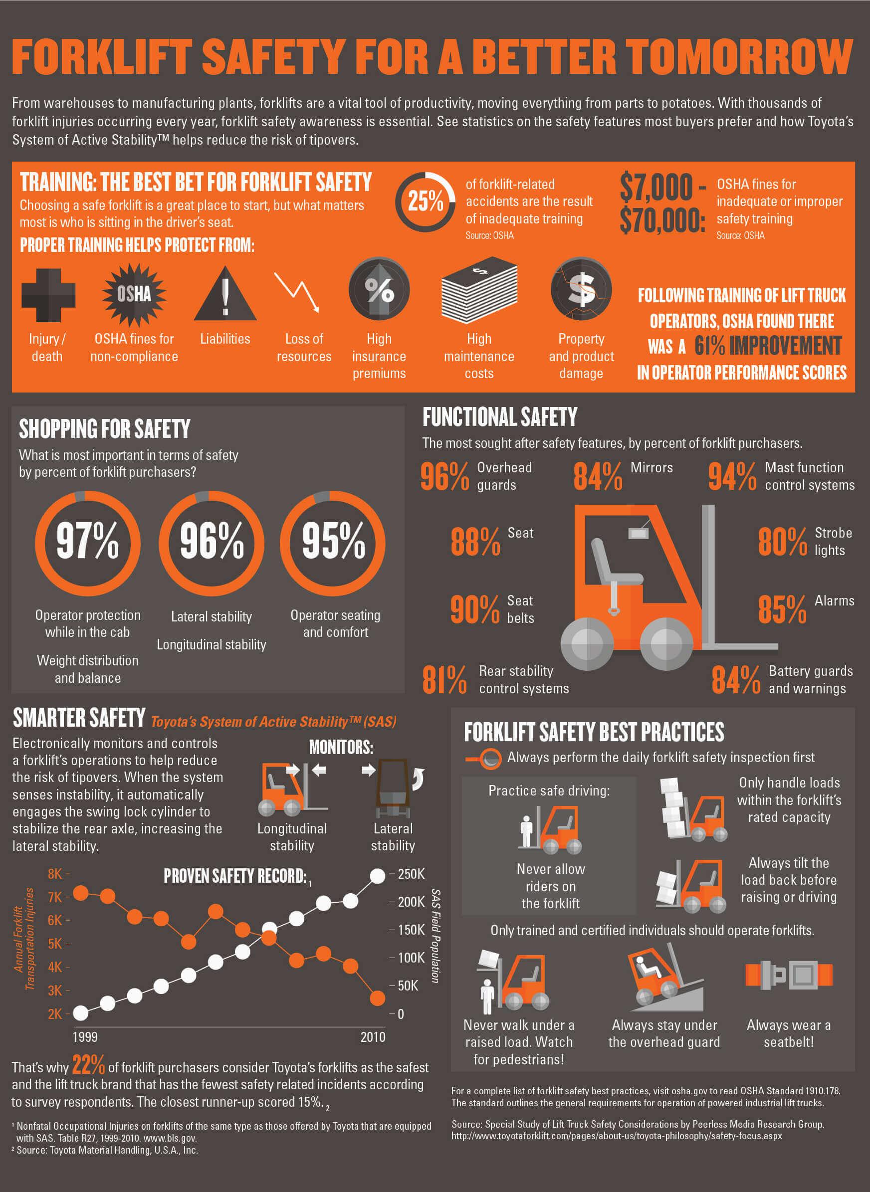 National Forklift Safety Day Toyota Forklifts