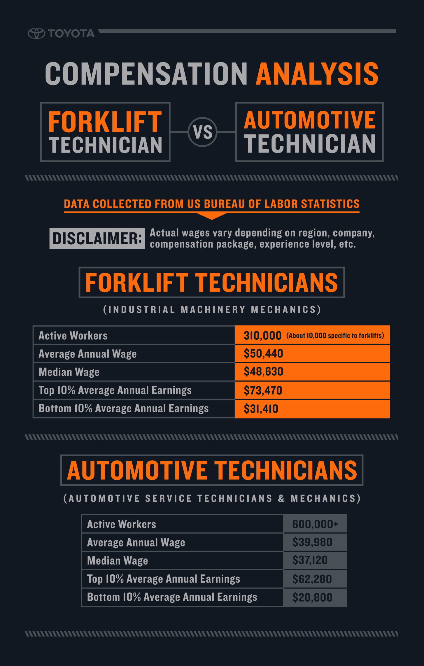Become A Forklift Technician Toyota Forklifts