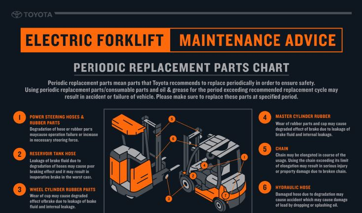 For More Information About Ordering Parts And Request A Quote Or Contact Your Locally Authorized Toyota Dealer: Toyota 7fdu25 Fork Lift Wiring Schematic At Sewuka.co