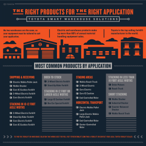 Warehouse application products infographic