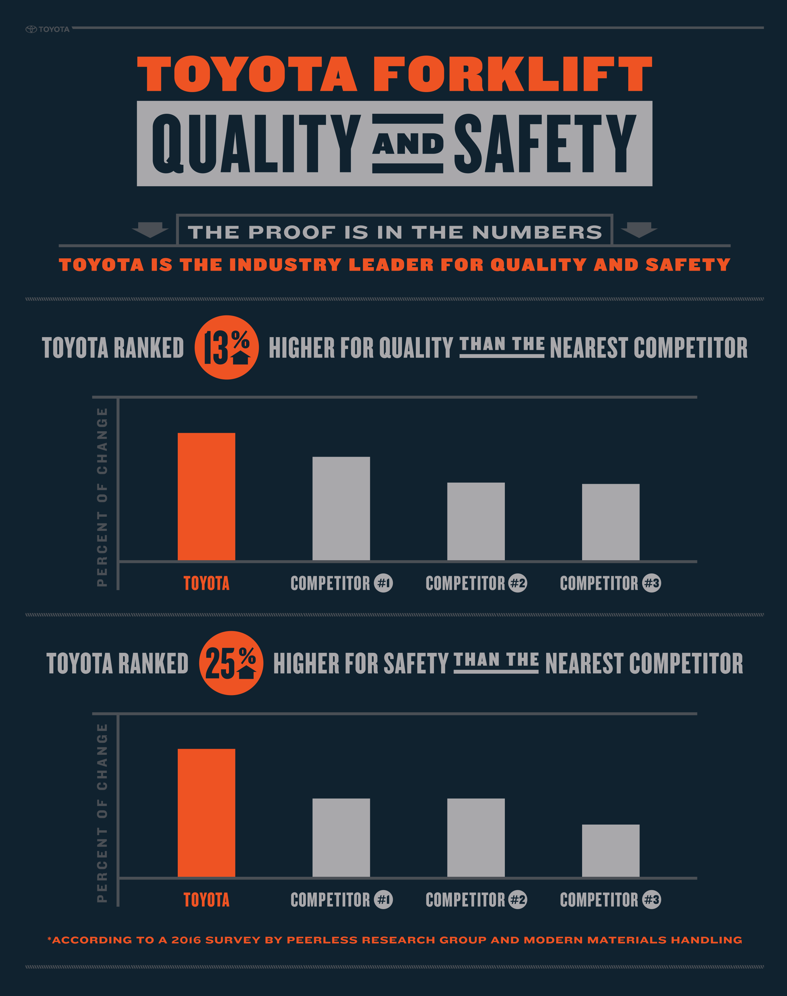 Toyotas Culture Of Safety Awareness For Forklift Equipment Toyota