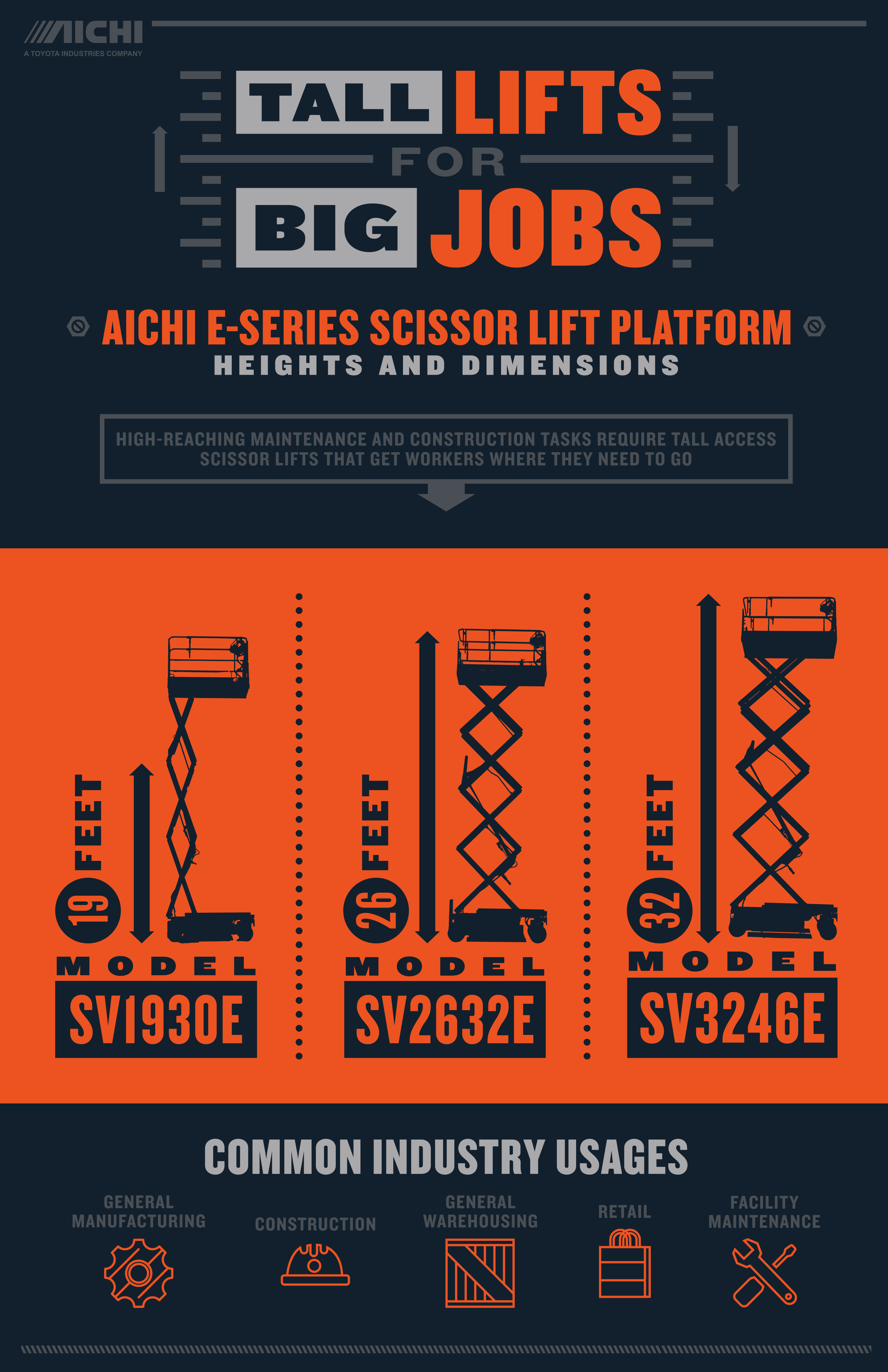 AICHI Scissor Lift Purchasing Factors | Toyota Forklifts