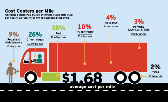 What are the effects of transportation costs on international trade patterns?