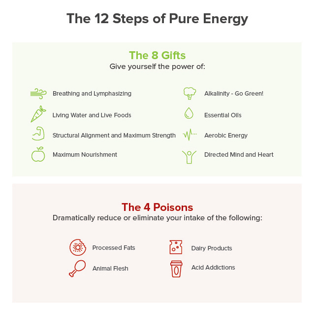 The 10-day pure energy challenge | Ultimate 10-day diet
