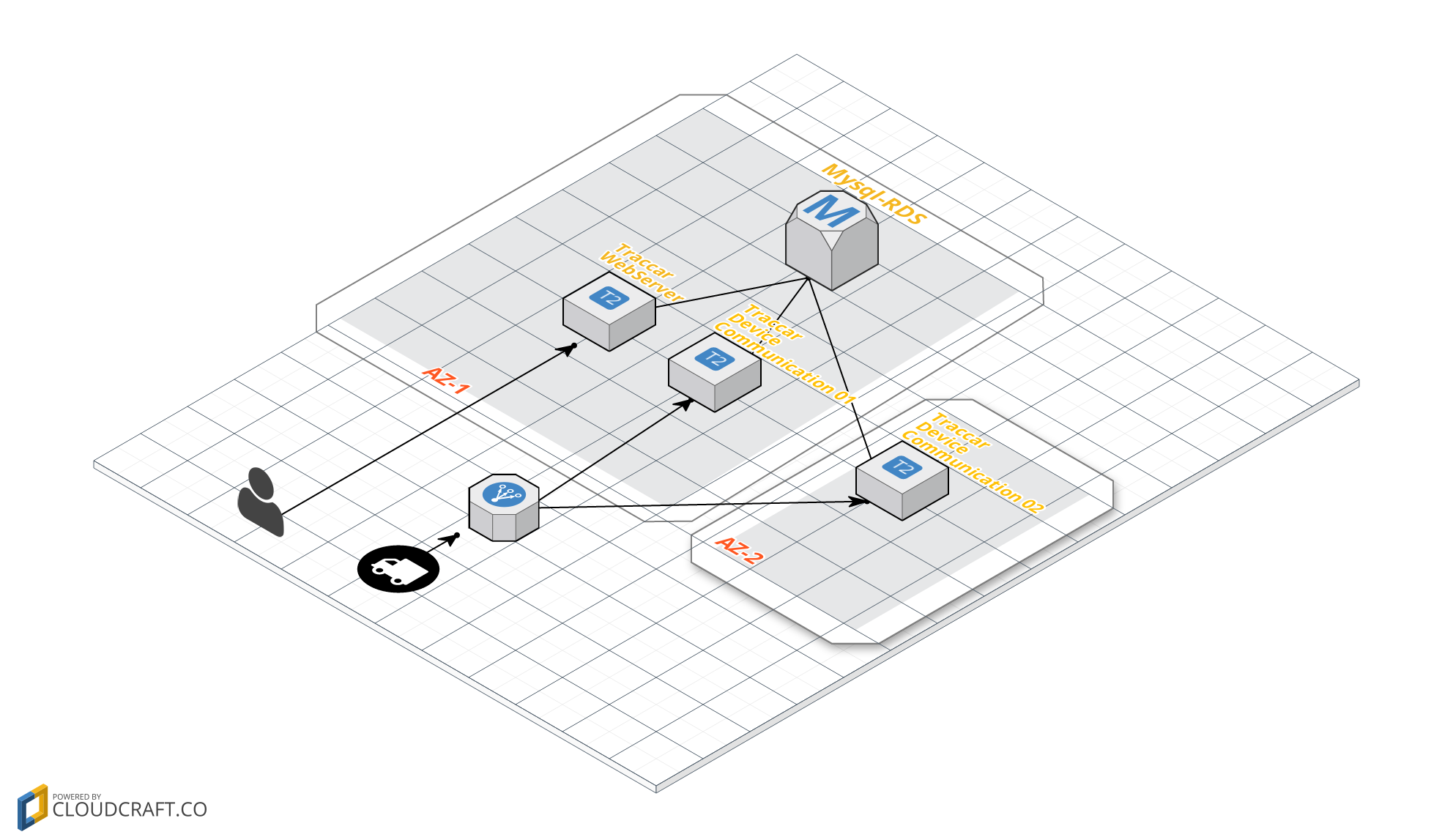 High availability and load balancing using the Traccar