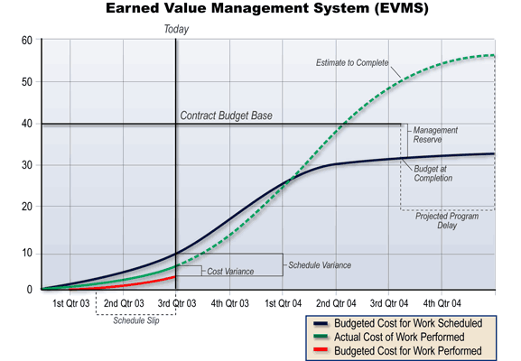 earned value chart