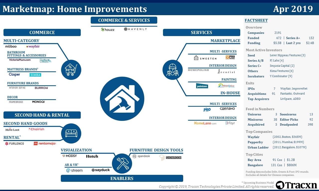 Home Improvements Market Map   Tracxn
