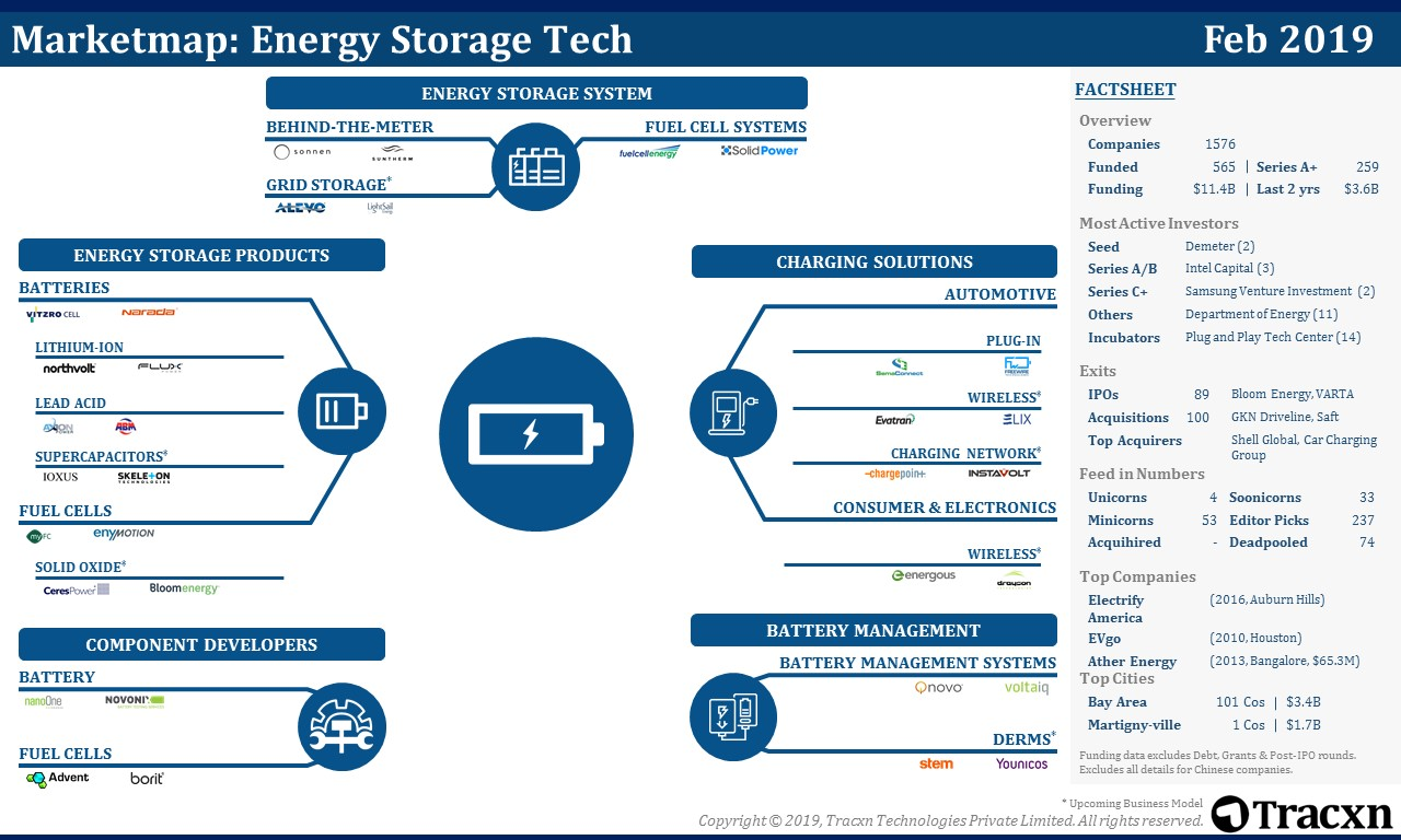 Energy Storage Tech Market Map - Tracxn marketmap