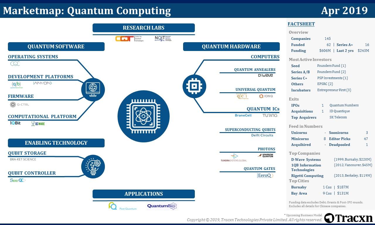 Quantum Computing Market Map | Tracxn
