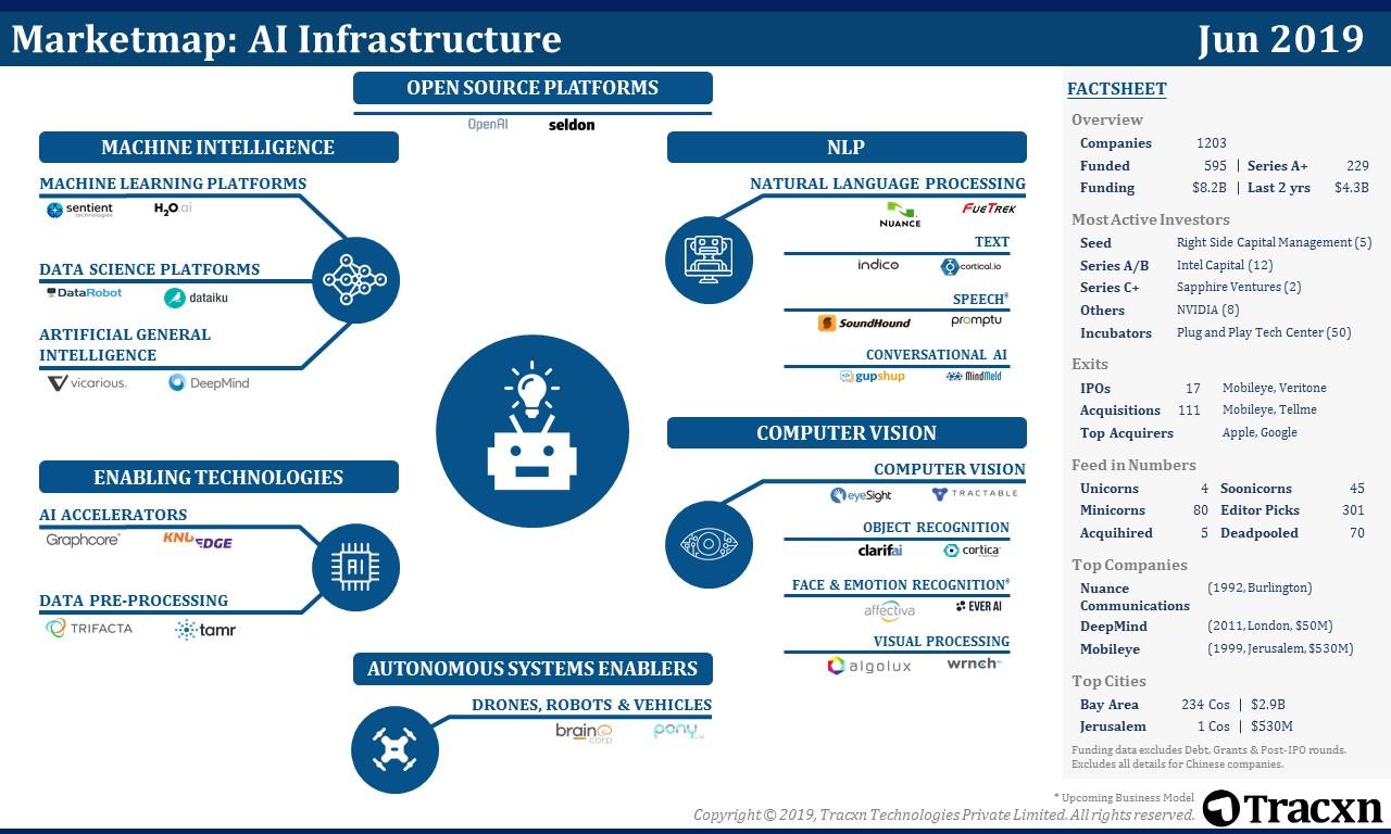 AI Infrastructure Market Map   Tracxn