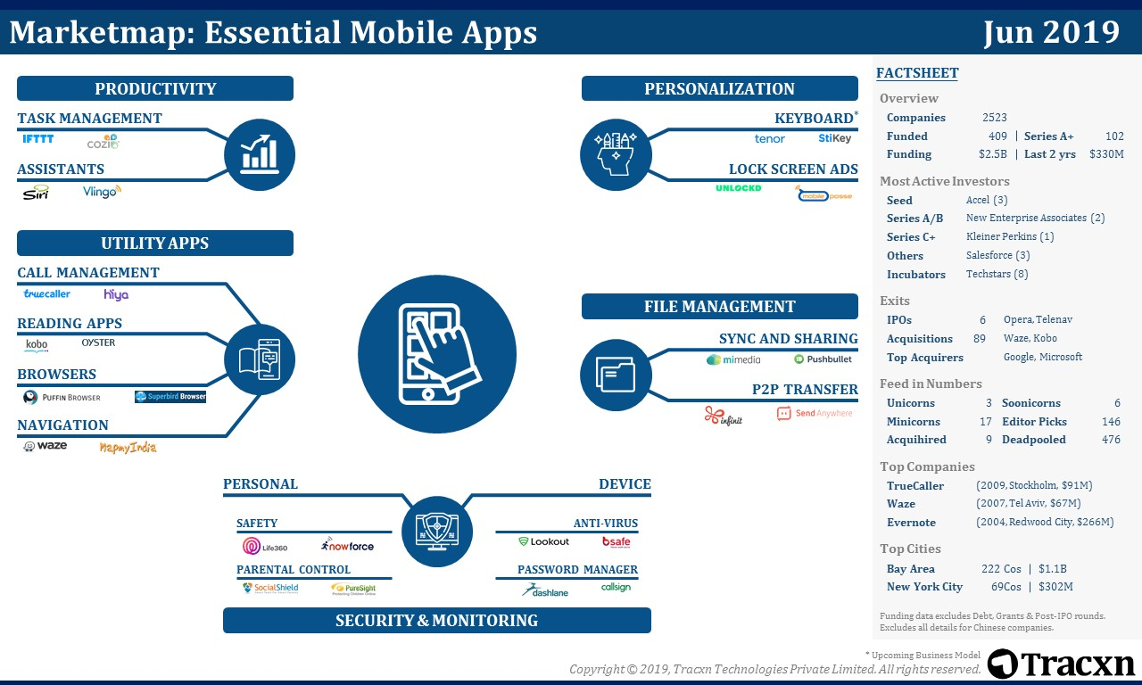 Essential Mobile Apps Market Map - Tracxn marketmap