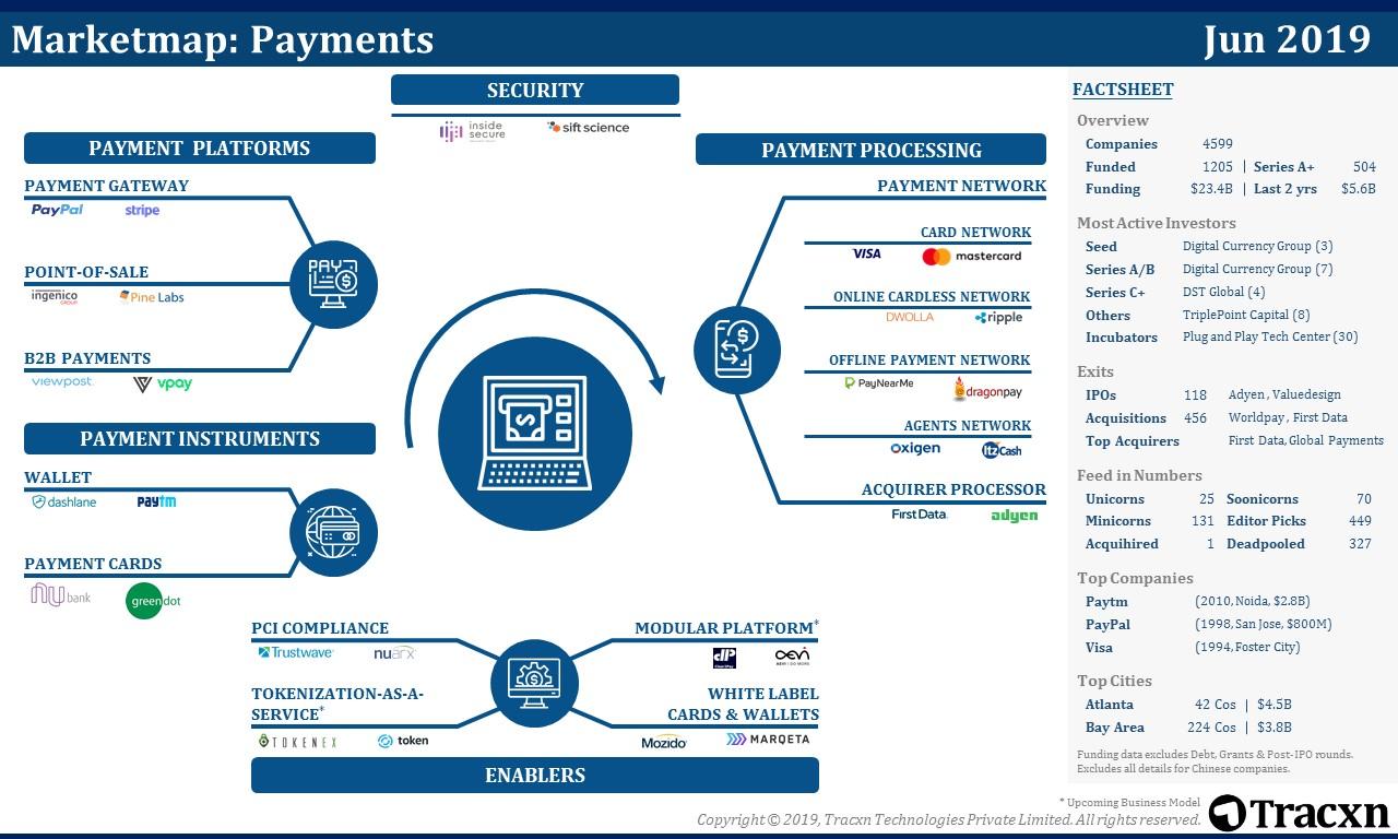Payments Market Map   Tracxn
