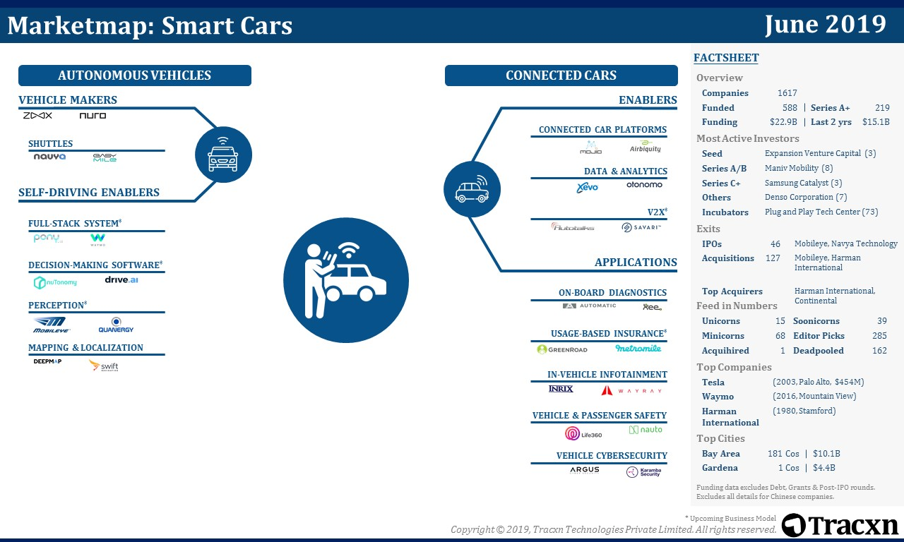 Smart Cars Market Map | Tracxn