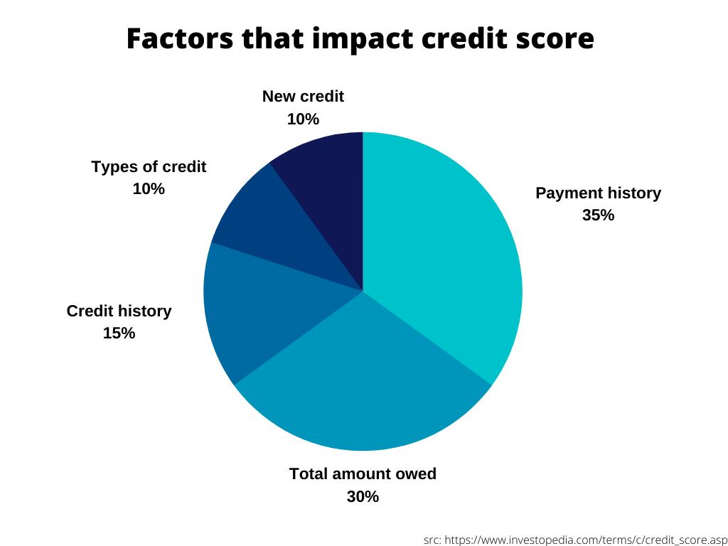 Factors that impact credit score (1)