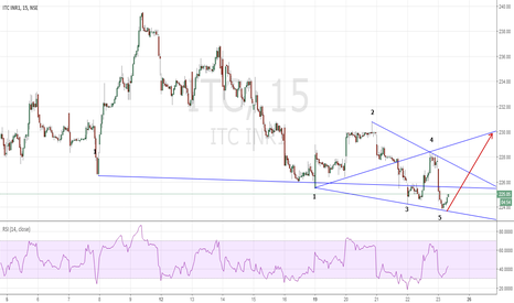 ITC: Wolfe Wave RSI divergion ITC