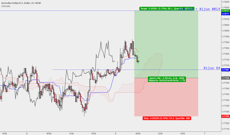 AUDUSD: AUDUSD >> Supporto WKLY // Long 15 Minuti