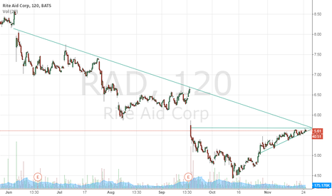 RAD: RAD at inflection point here.