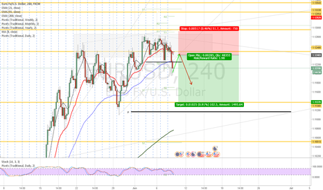 EURUSD: EUR/USD Bearish trying to spot and swing trade this 50-200- pips