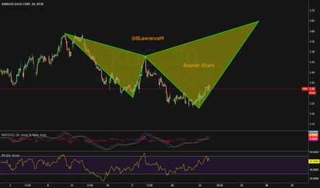 KGC: Possible Bearish Shark Setting Up