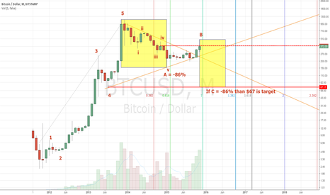 BTCUSD: Most pessimistic scenario right now