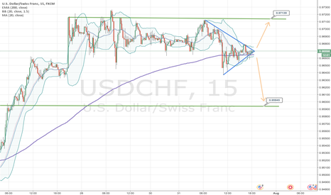 USDCHF: Triangle break up or down