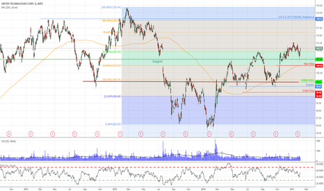 UTX: Staying with the trend and trading around core positions.