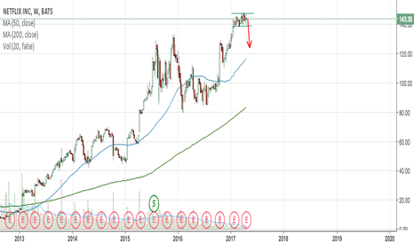 NFLX: Short Position in NFLX After Earnings Miss