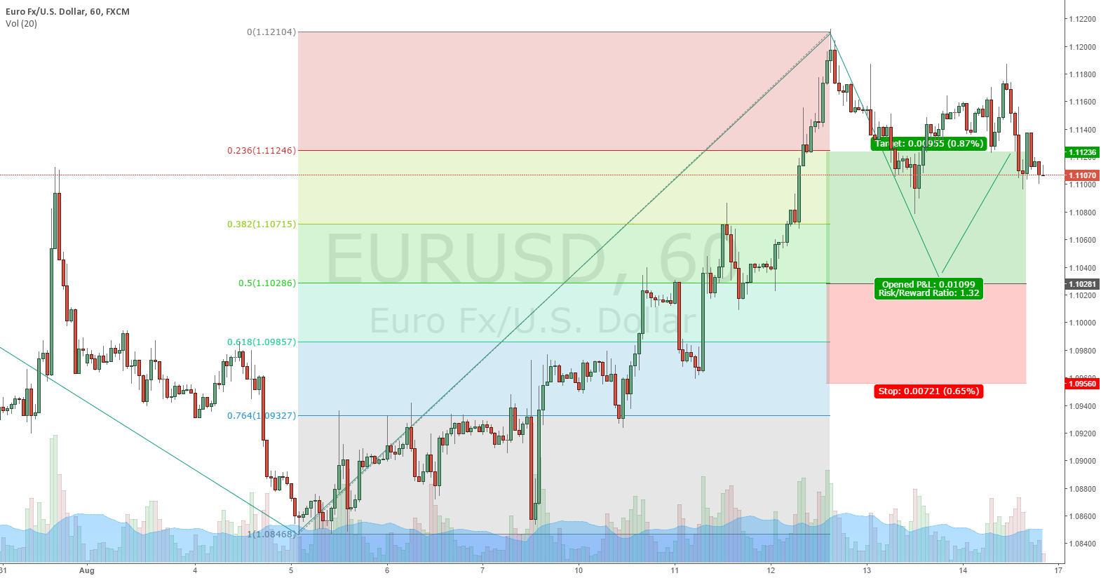 EURUSD possible third wave completion will be around 1.10281