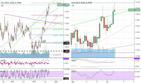 EURUSD: Euro dollaro rallenterà fino a fine mese?