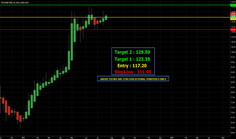 FEDERALBNK: The Federal Bank Limited (weekly Charts)