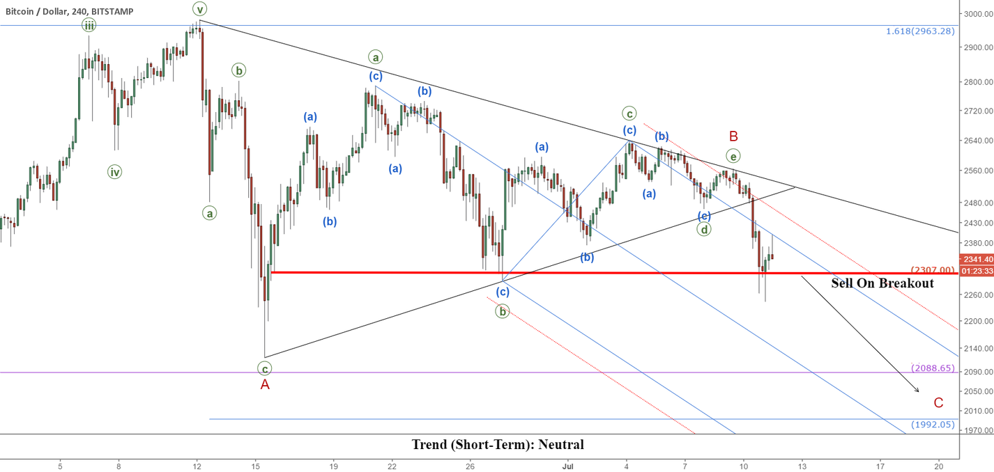 Bitcoin (BTCUSD): Yet Another Triangle