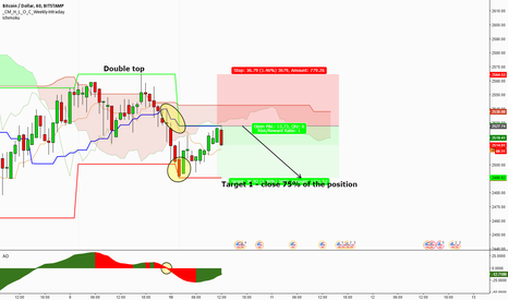 BTCUSD: BTCUSD - Another short KS setup