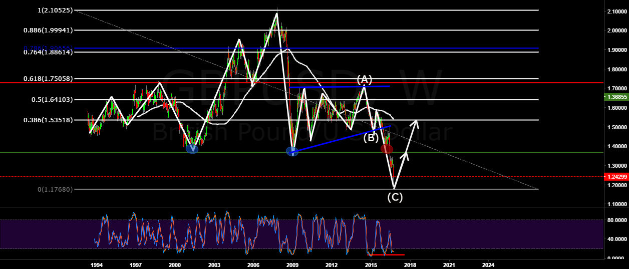 GBPUSD updated, Long term trade. (Weekly)