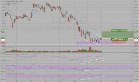 COP: Bull Divergence COP