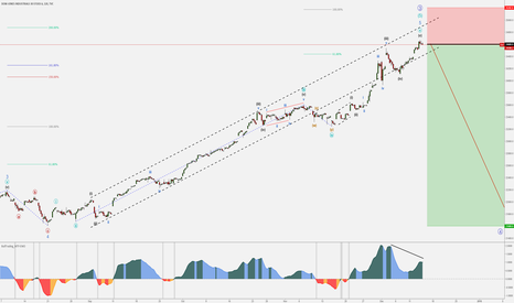 DJI: DJIA - Bears are coming - Corrective Pattern expected