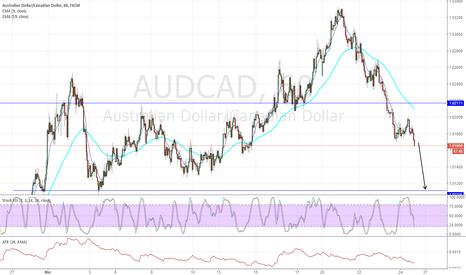 AUDCAD: AUDCAD more down 24-Mar-17