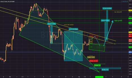 BTCUSD: Trading Plan for next 2 weeks