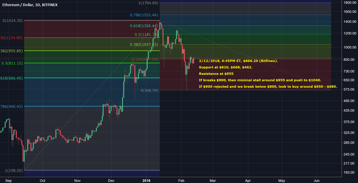 ETHUSD 72 Hour Projection