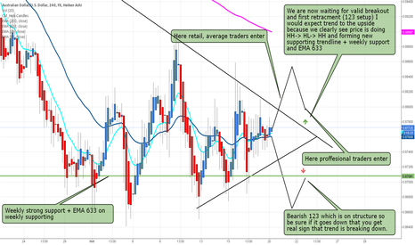 AUDUSD: AUD/USD WE MAY GET TREND CHANGE